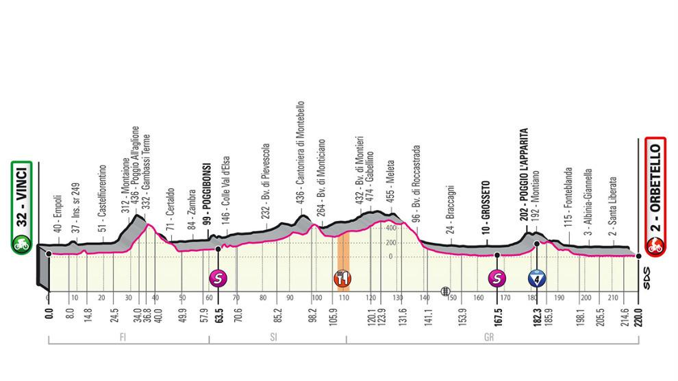 Perfil, recorrido horario y dónde ver en TV la etapa 3 del Giro,...