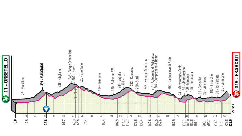 Etapa 4 Giro 2019 - Perfil, recorrido y dónde ver en TV