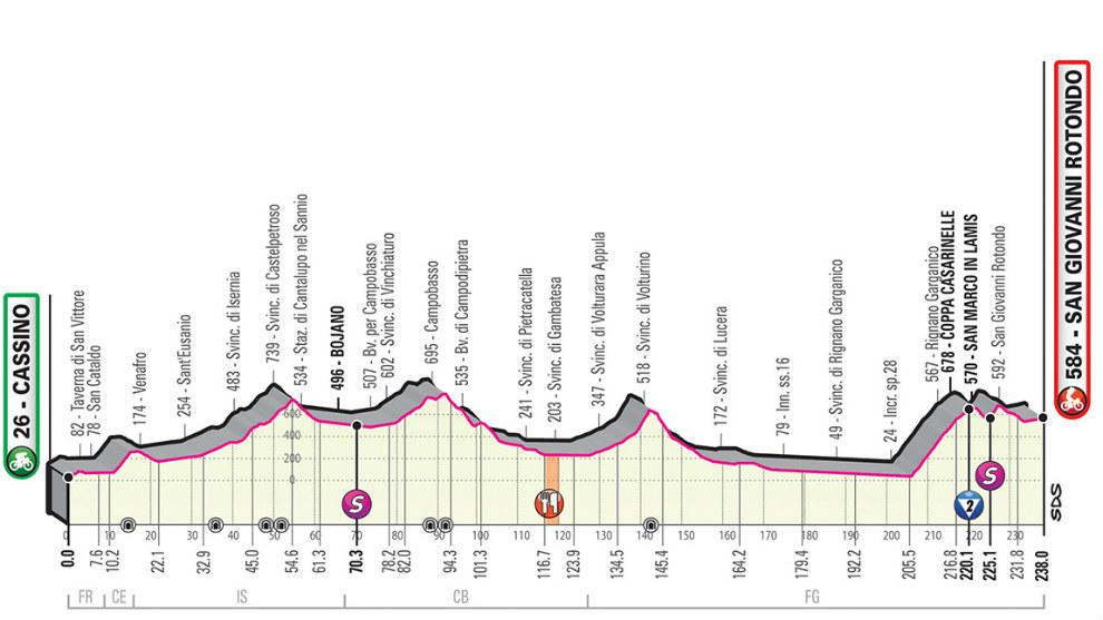 Perfil, recorrido, horario y dónde ver hoy en TV la Etapa 6 del Giro:...