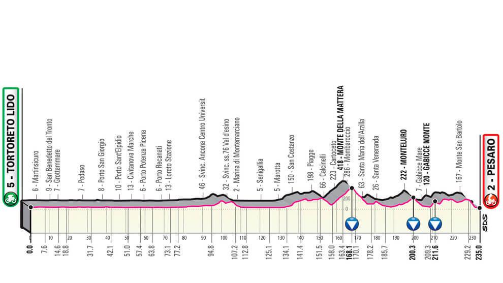Giro De Italia 2019 Resumen Y Clasificación Tras La Etapa: Giro De Italia 2019: Resumen Y Clasificaciones De La