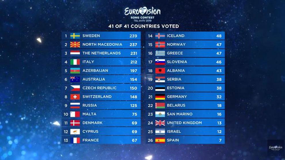 las mejores posiciones de españa en eurovision