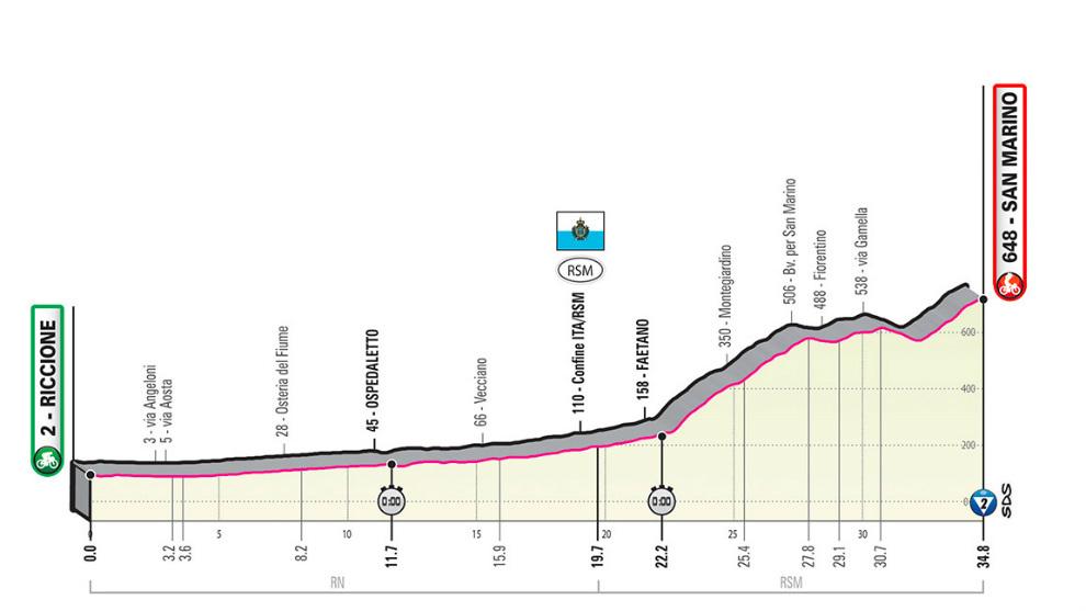 Perfil, recorrido, horario y dónde ver hoy en TV la Etapa 9 del Giro,...