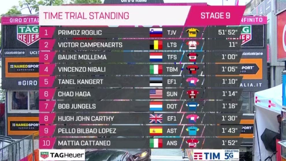 Giro De Italia 2019 Resumen Y Clasificación Tras La Etapa