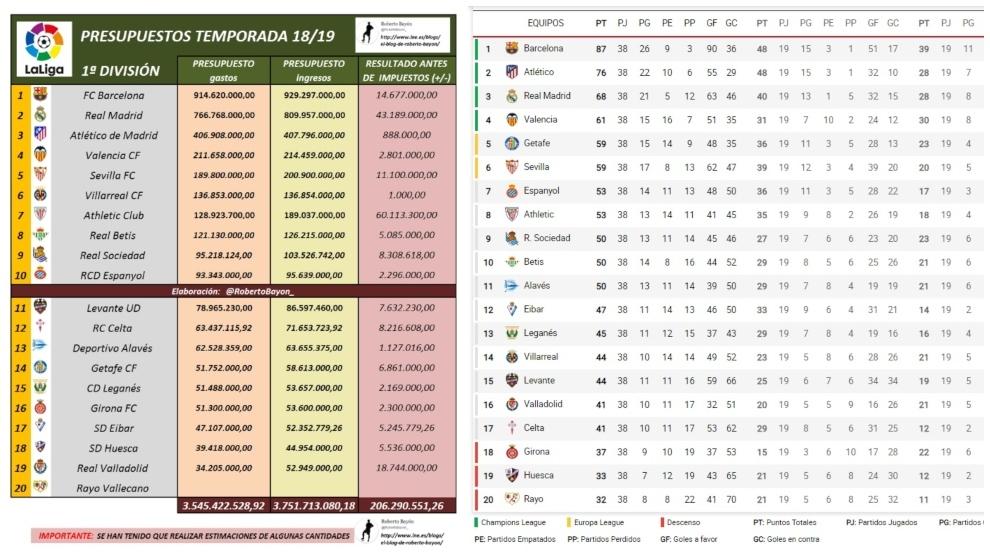 disponibilidad en el reino unido 100% autentico precio de fábrica Final Liga Santander 2019: Clasificación de presupuestos ...
