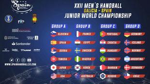 Cuadro de los 4 grupos del Mundial Sub 21 de España /