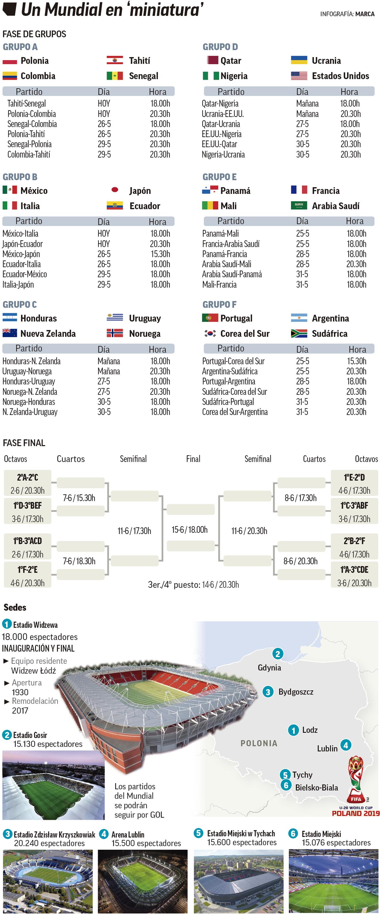 Calendario Mundial Futbol.Arranca El Mundial Sub 20 De Polonia El Mayor Escaparate Juvenil