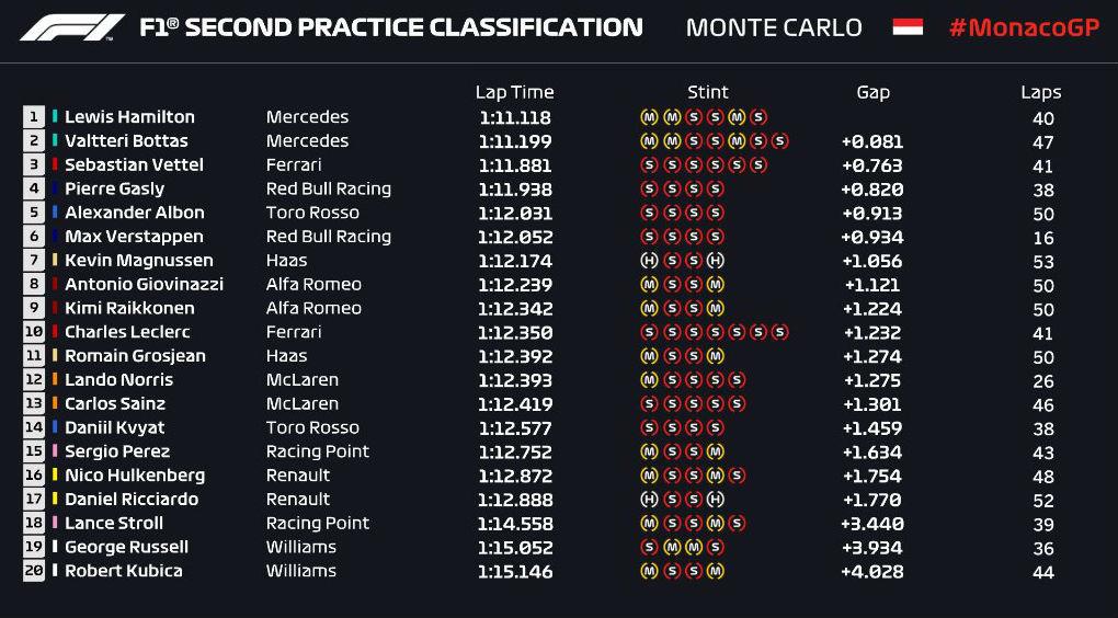 Gran Premio de Mónaco 2019 15586237210328