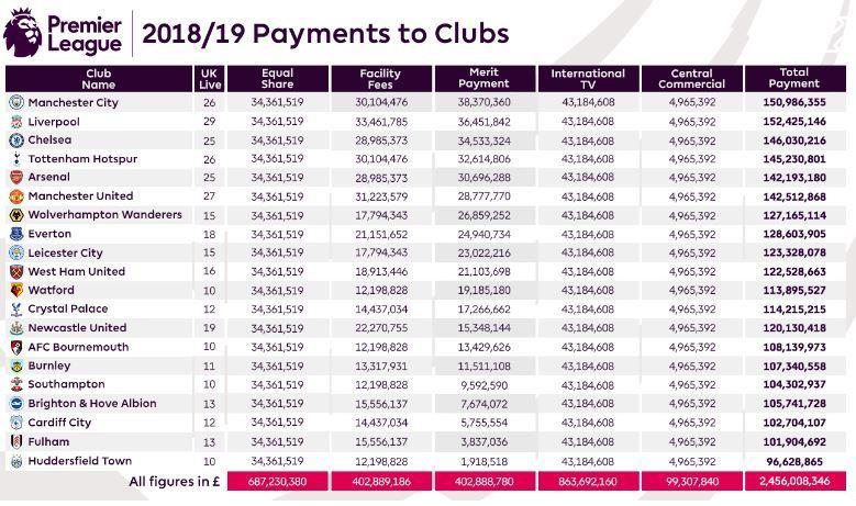 La Premier League publica sus ingresos de televisión esta temporada