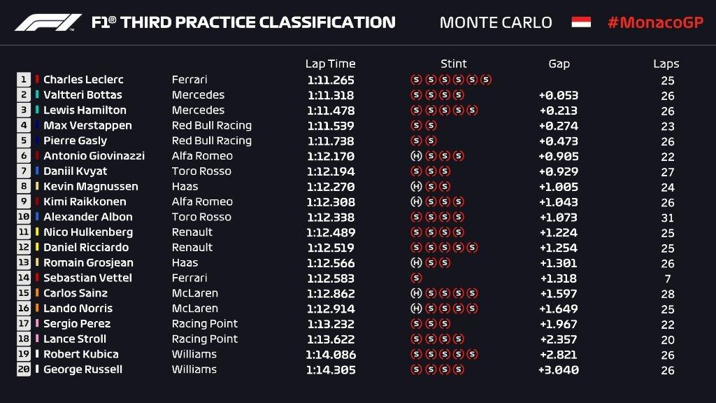 Gran Premio de Mónaco 2019 15587823822647