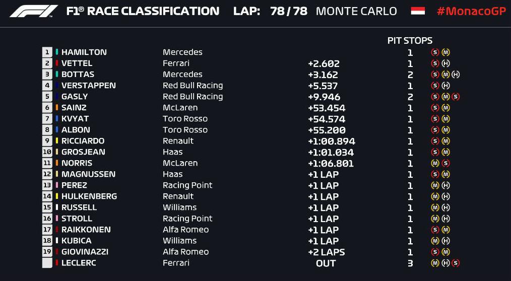 Gran Premio de Mónaco 2019 15588836100129