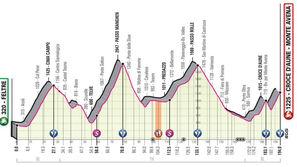 Etapa 20 del Giro. Perfil, recorrido, hora y dónde ver hoy en TV...