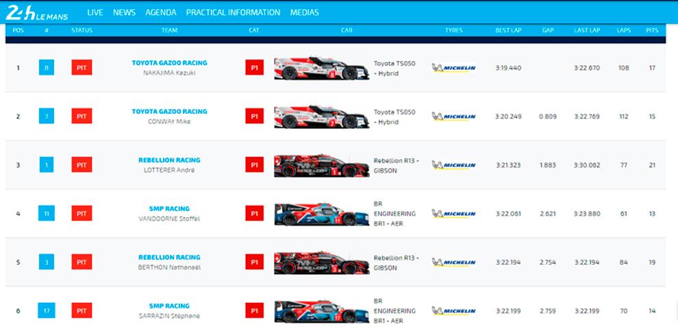 Tabla de tiemps de los test de Le Mans en LMP1.