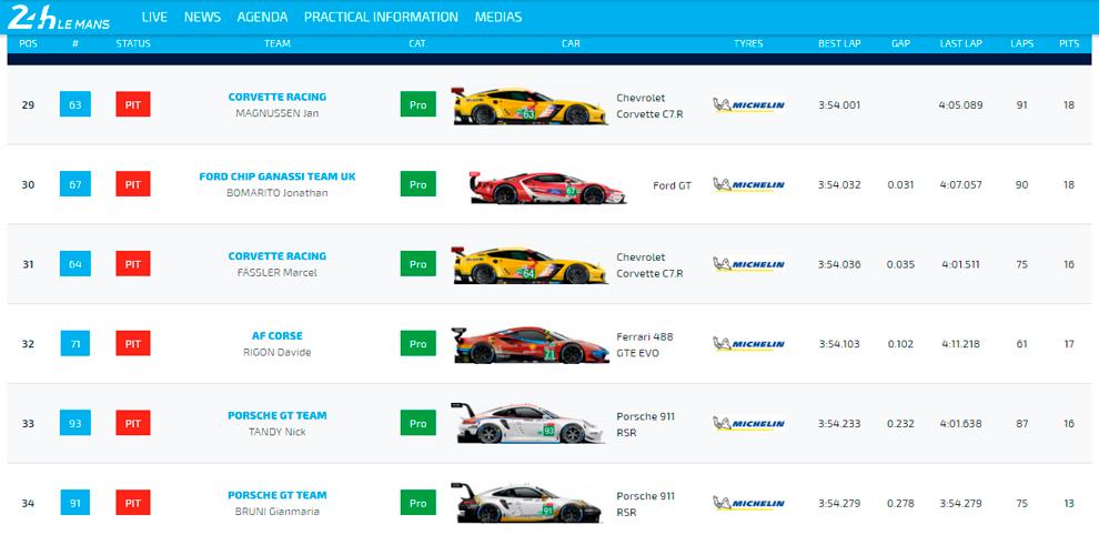 Tabla de tiemps de los test de Le Mans en LM GTEPro.