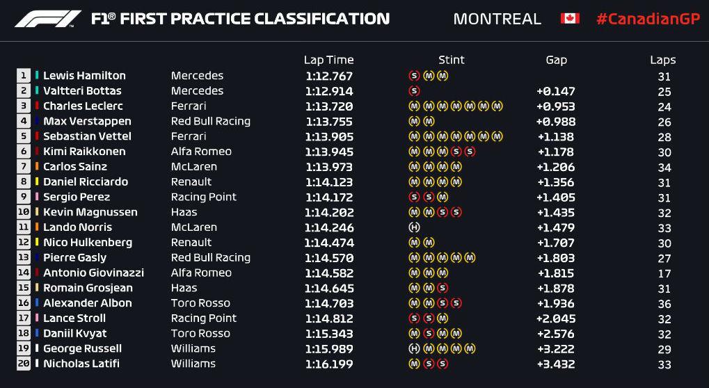 Gran Premio de Canadá 2019 15599220143576