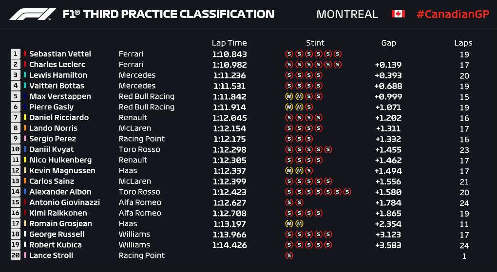 Gran Premio de Canadá 2019 15600104973293