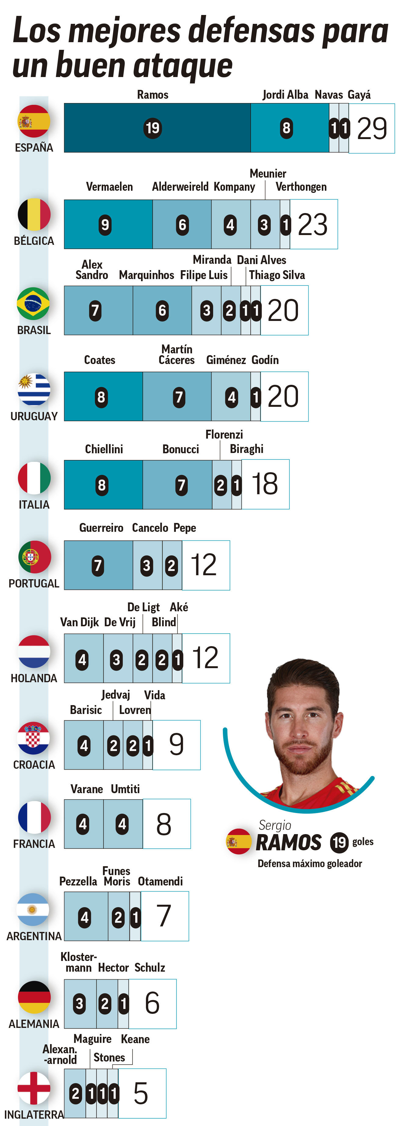 ab1d2aa4d03 LaLiga: Spain have the most dangerous defence   MARCA in English
