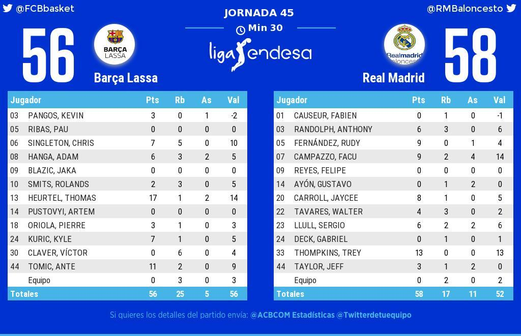 Barcelona Vs Real Madrid Resumen Resultado Y Estadísticas Final Acb Liga Endesa 2019 Marca Com