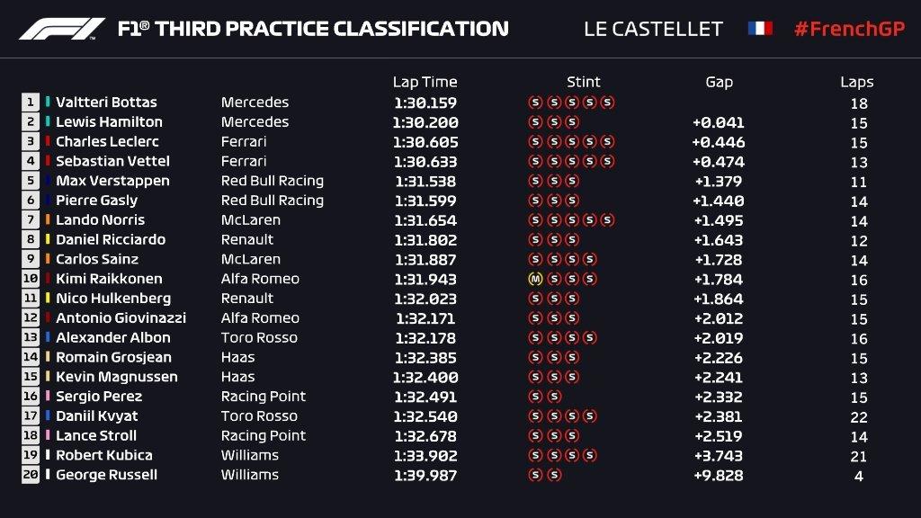 Gran Premio de Francia 2019 15612018763148
