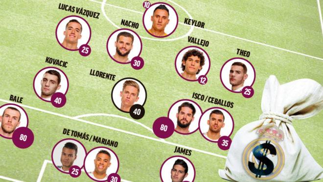 El once del Real Madrid en el mercado de fichajes.