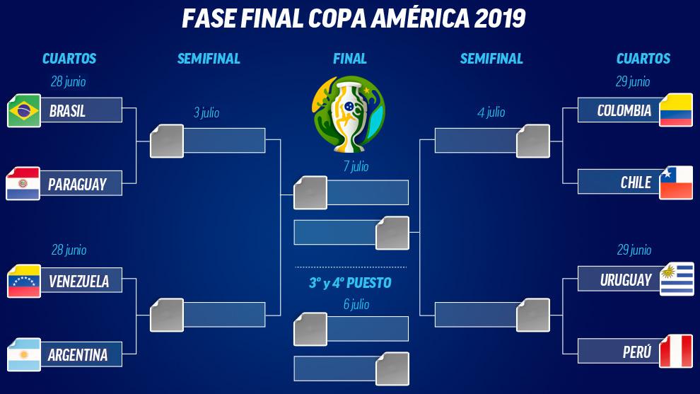 Copa América 2019: Cuadro de cuartos de final de la Copa ...