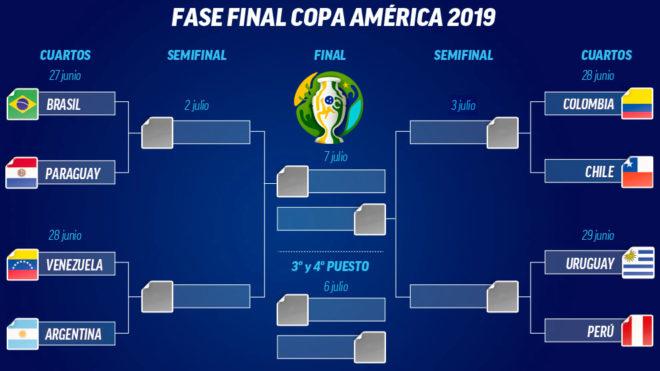 Cuadro de cuartos de final de la Copa América.