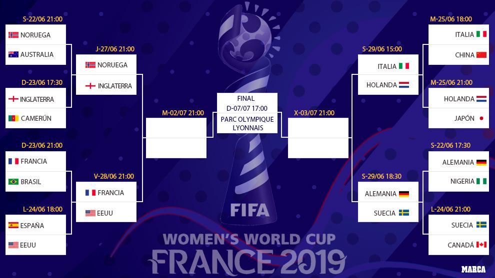 Mundial Femenino 2019: Así quedan los cuartos del Mundial ...