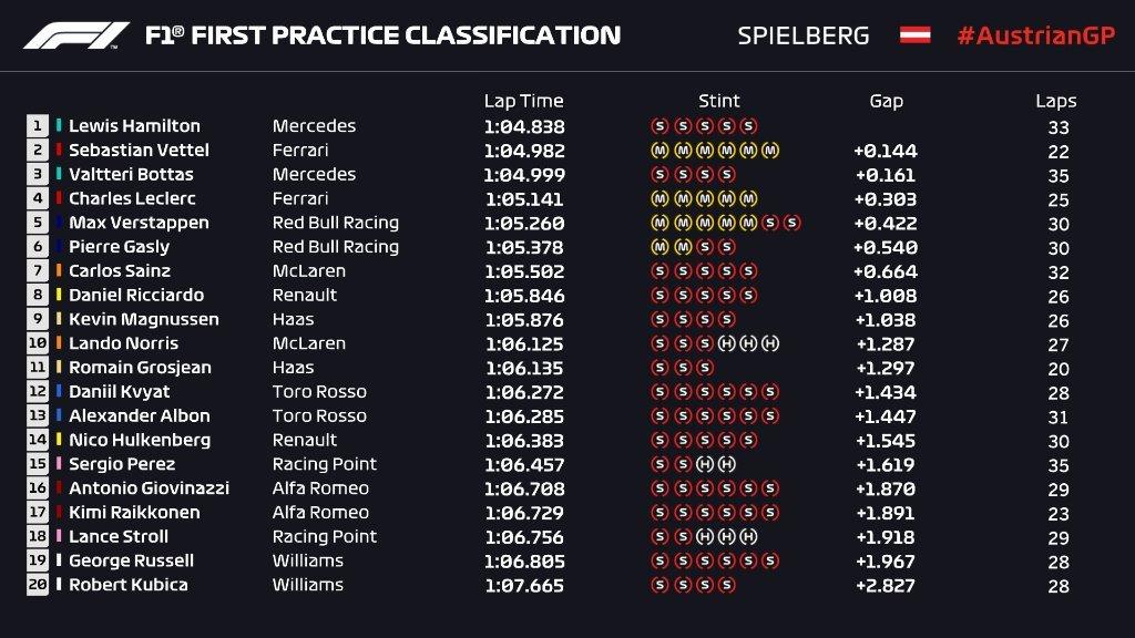 Gran Premio de Austria 2019 15617182424430