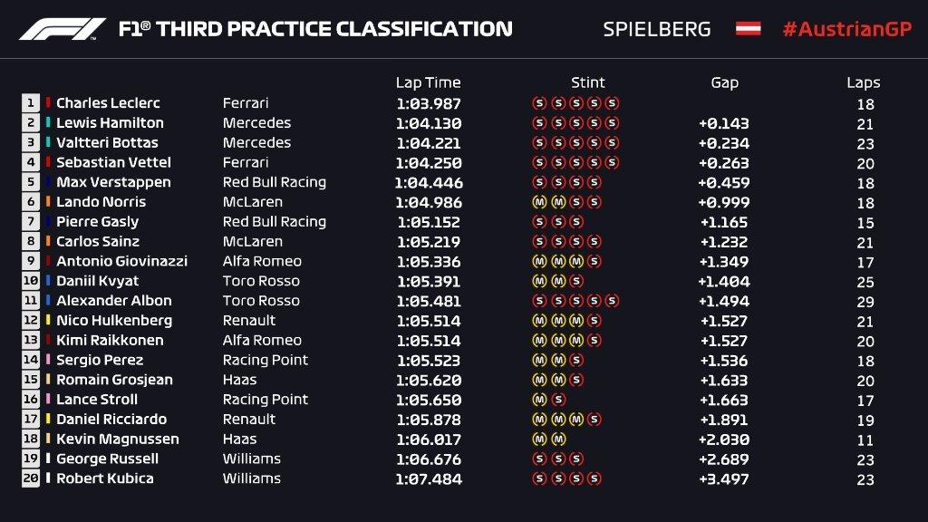 Gran Premio de Austria 2019 15618064345738