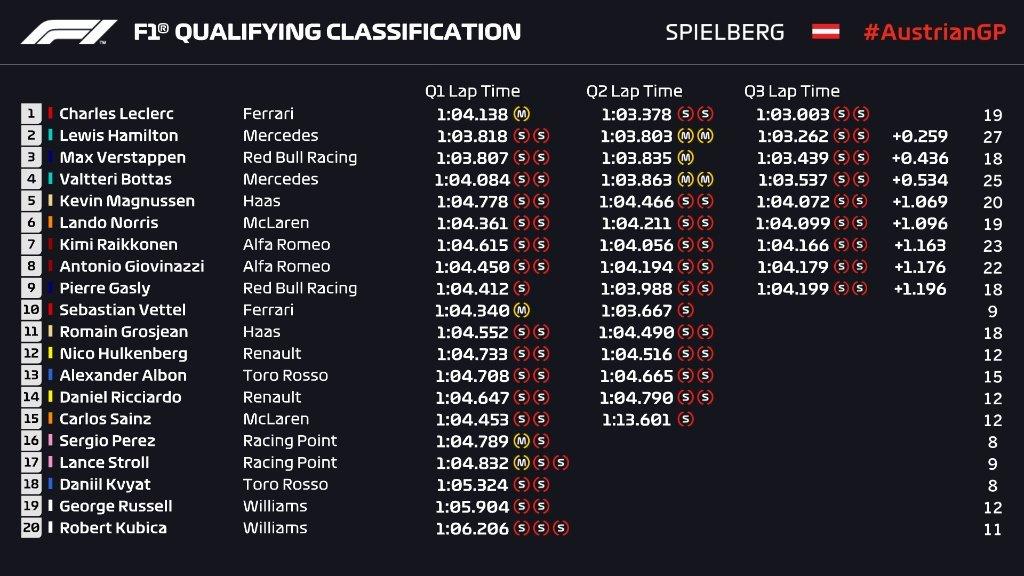 Gran Premio de Austria 2019 15618174959201