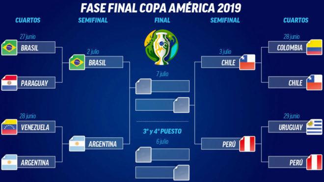 Calendario Copa.Copa America 2019 Brasil Argentina Y Chile Peru Las Semifinales De
