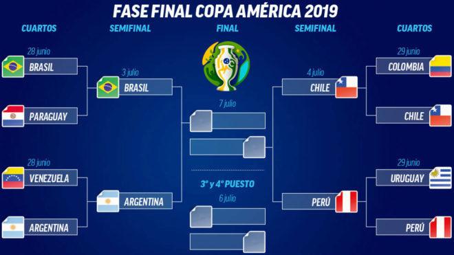 Calendario 2019 Julio Chile.Copa America 2019 Semifinales De La Copa America Brasil
