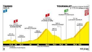 Perfil, recorrido, horario y dónde ver en TV la etapa 14 del Tour, de...