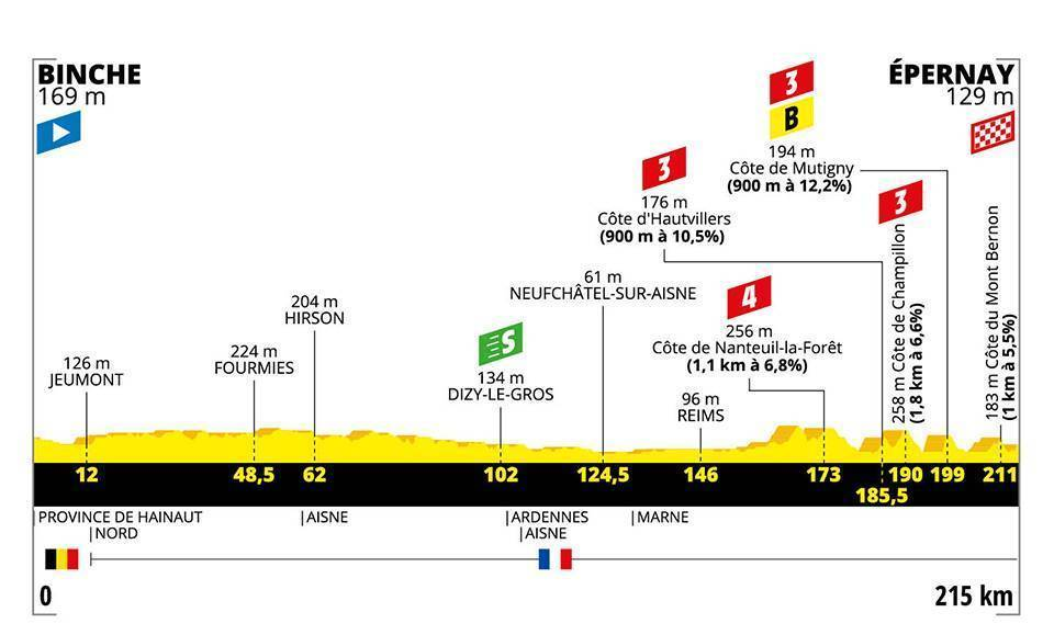 Etapa 3 del Tour de Francia 2019: Binche - Épernay