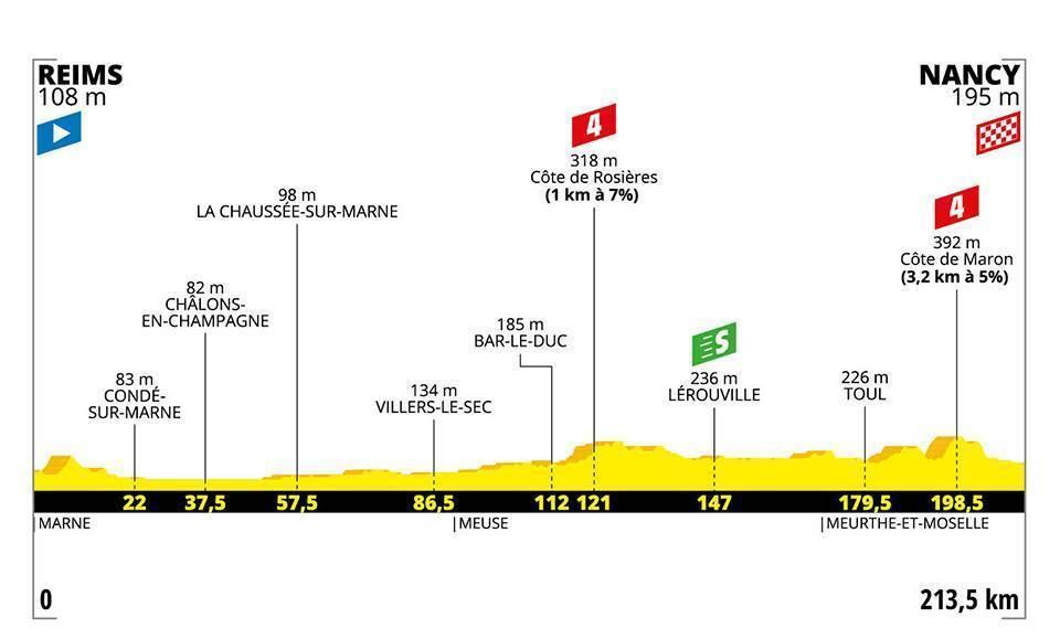 Etapa 4 del Tour de Francia en directo (Reims - Nancy)