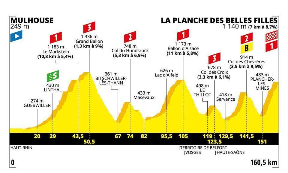 Etapa 6 del Tour de Francia 2019: Mulhouse - La Planche des Belles...