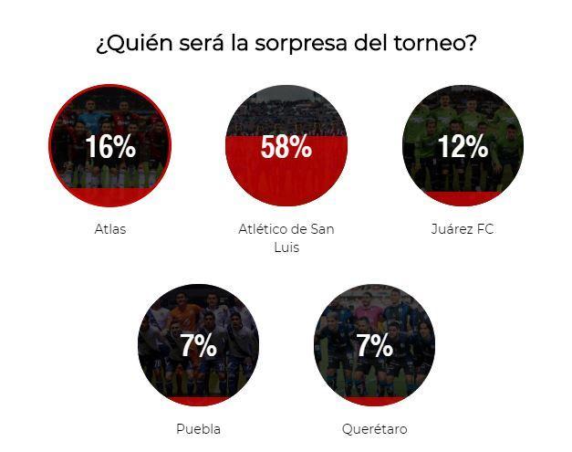 Debuta Chivas con goleada en contra -Reforma