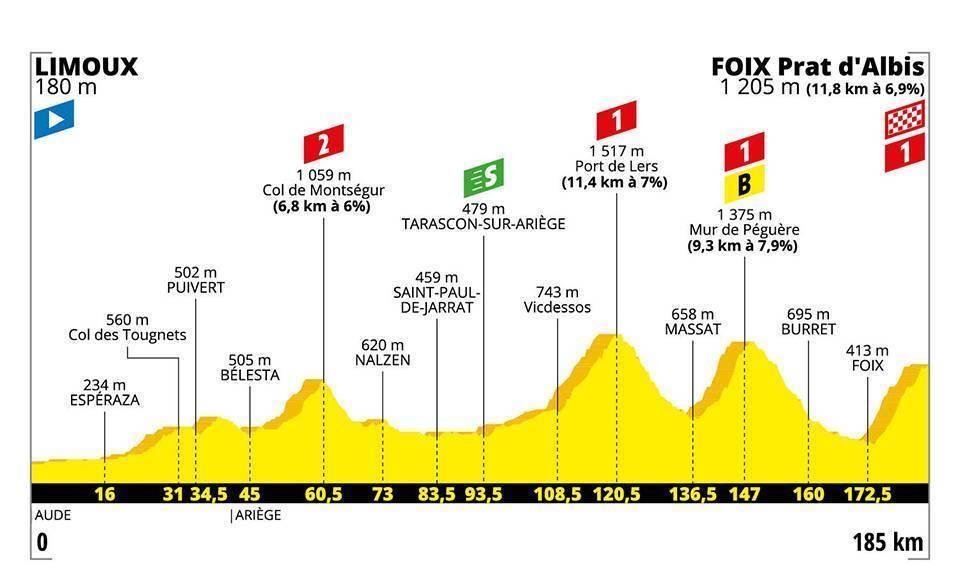 Resumen y clasificación del Tour tras la etapa 15