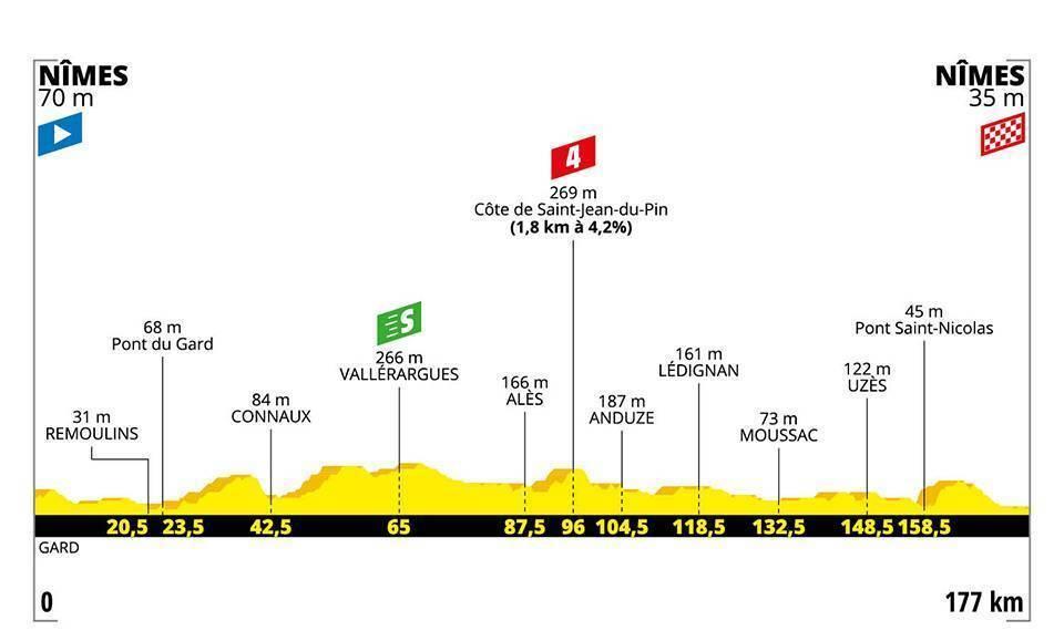 Etapa 16 del Tour de Francia: Perfil, recorrido horario y dónde ver...