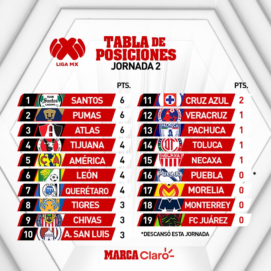 Liga Bbva Calendario Y Resultados.Liga Mx Apertura 2019 Asi Queda La Tabla General Tras La Jornada 2