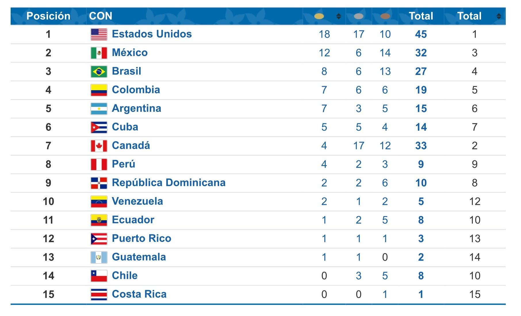 Calendario Primera Division Futbol Guatemala 2019.Juegos Panamericanos 2019 Medallero Panamericanos Lima 2019