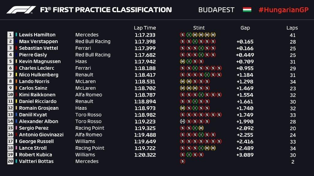 Gran Premio de Hungría 2019 15647421824122