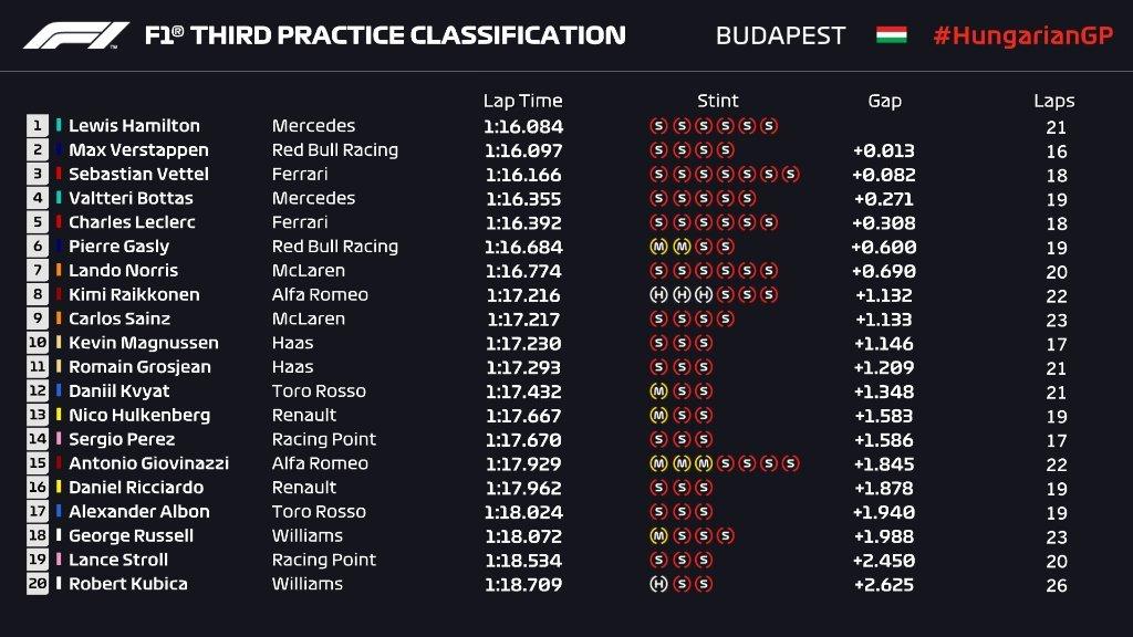 Gran Premio de Hungría 2019 15648303596781