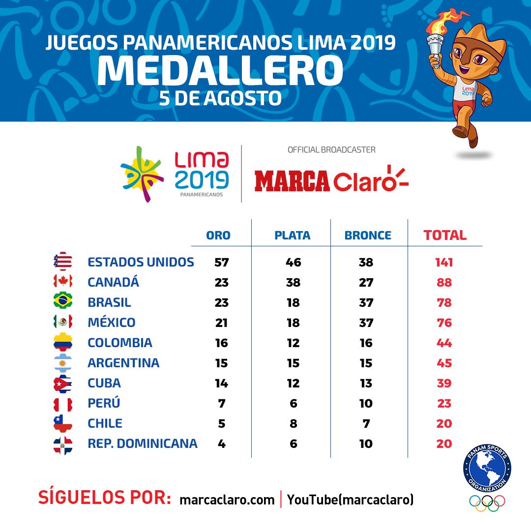 Juegos Panamericanos 2019 Calendario.Juegos Panamericanos 2019 El Medallero De Los Juegos
