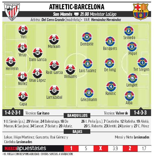 15659004450518 Las posibles alineaciones de Barcelona y Athletic según la prensa - Comunio-Biwenger