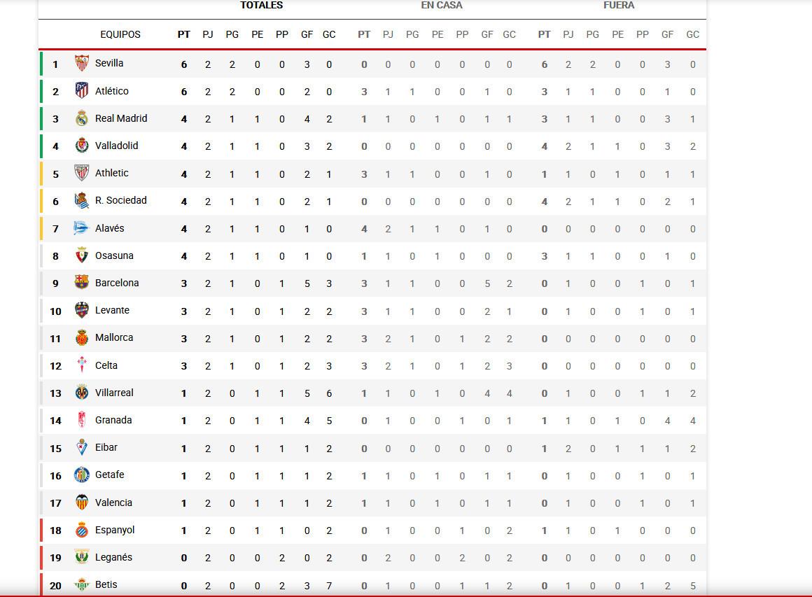 ventas especiales bien fuera x unos dias La Liga Santander: Resultados y clasificación tras la ...