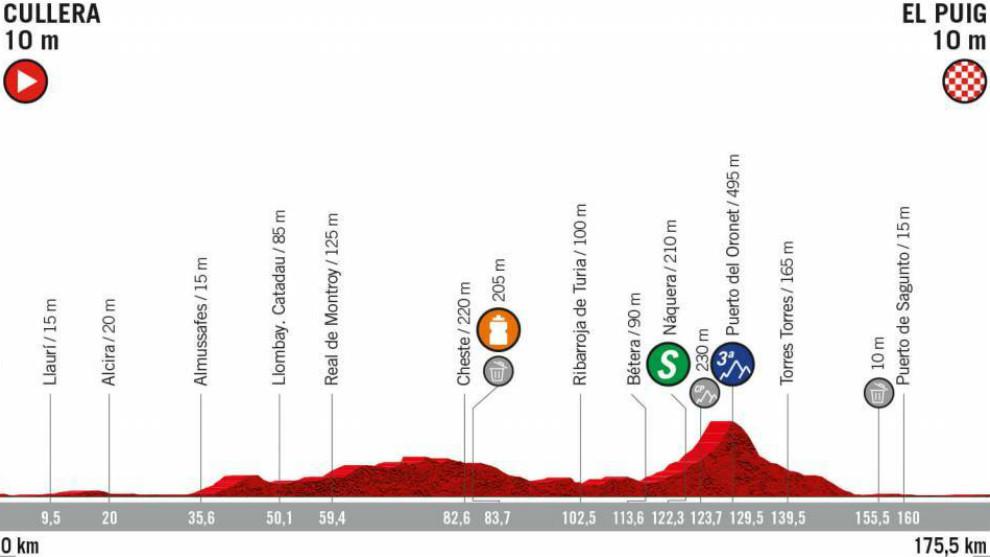 Perfil recorrido, horario y dónde ver por TV la etapa 4 de La Vuelta,...