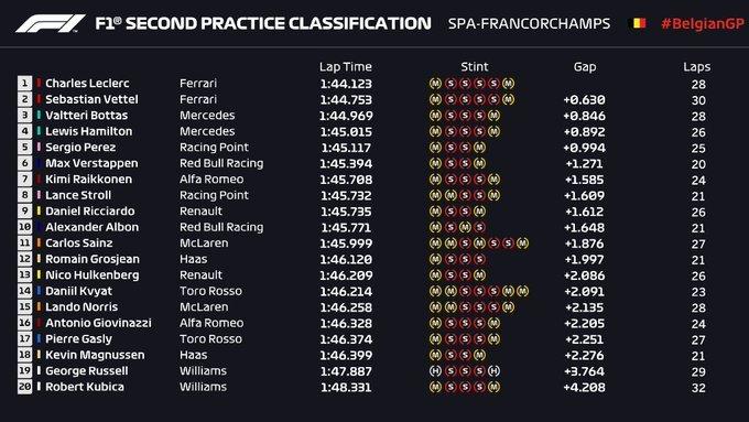 Gran Premio de Bélgica 2019 15671758443156