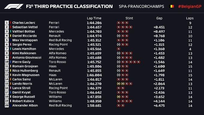 Gran Premio de Bélgica 2019 15672497231034