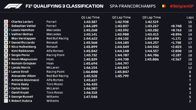 Gran Premio de Bélgica 2019 15672616174410
