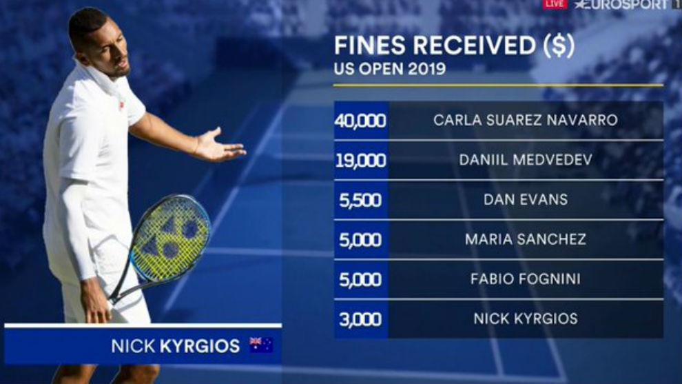 La estadística de amonestaciones en el US Open